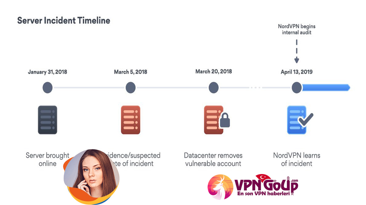 VPNGoupCom server-incident-timeline-1-ok